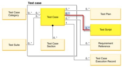 RQM-TestCaseTestScript-nm-Linking