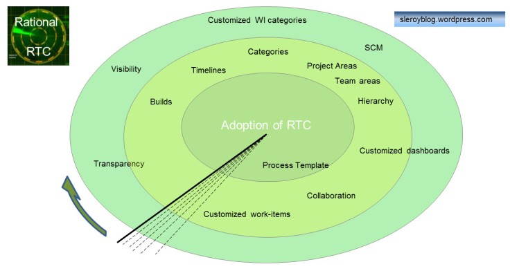 RTCAdoption