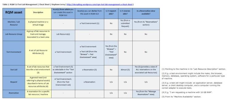 rqm-5-0_test-lab-management-cheat-sheet_landscape-format-COMPLETE